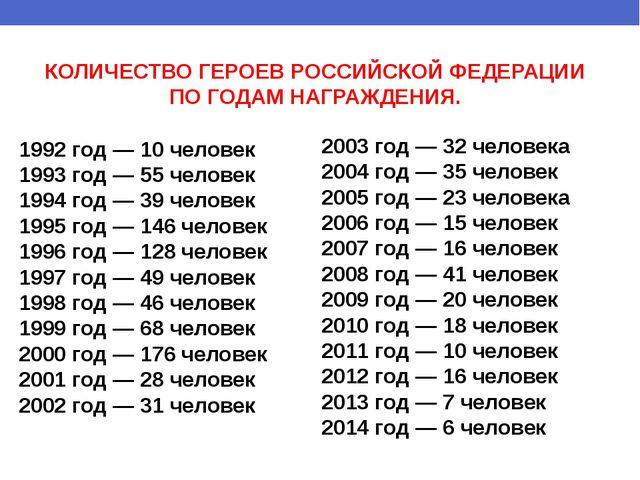 1992 год — 10 человек 1993 год — 55 человек 1994 год — 39 человек 1995 год —...