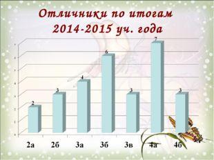 Отличники по итогам 2014-2015 уч. года