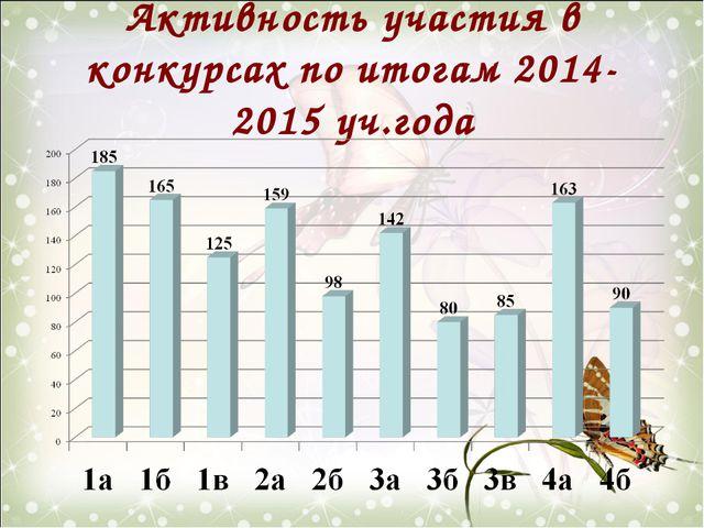 Активность участия в конкурсах по итогам 2014-2015 уч.года