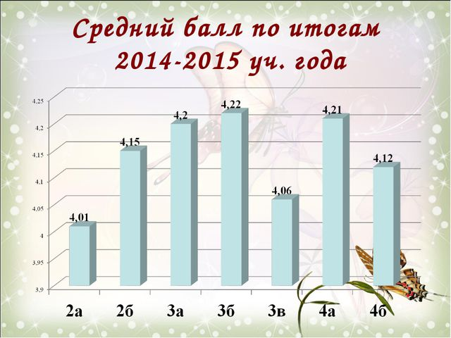 Средний балл по итогам 2014-2015 уч. года