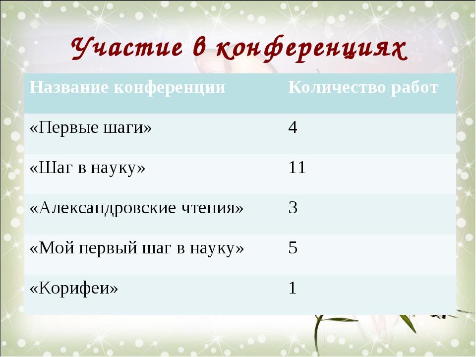 Участие в конференциях Название конференцииКоличество работ «Первые шаги»4...
