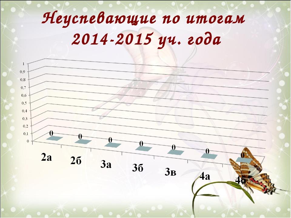 Неуспевающие по итогам 2014-2015 уч. года
