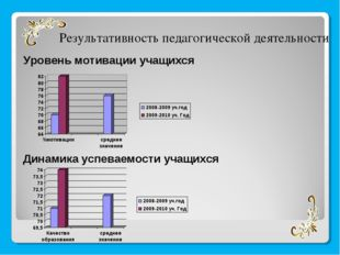 Уровень мотивации учащихся Результативность педагогической деятельности Динам