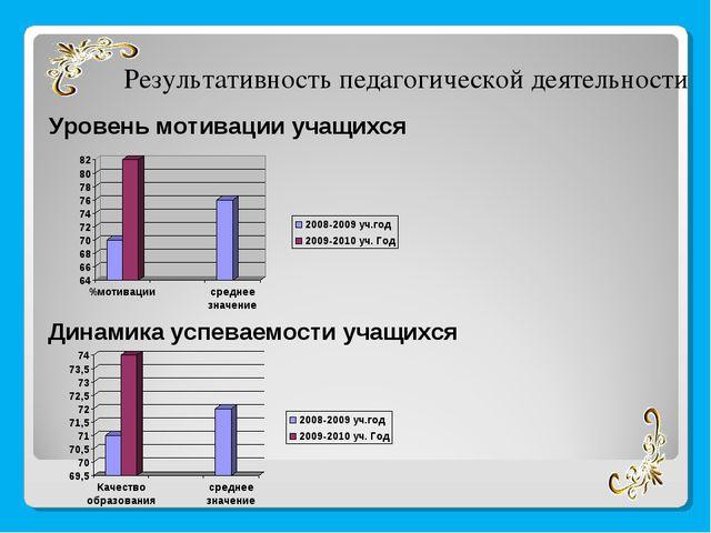 Уровень мотивации учащихся Результативность педагогической деятельности Динам...