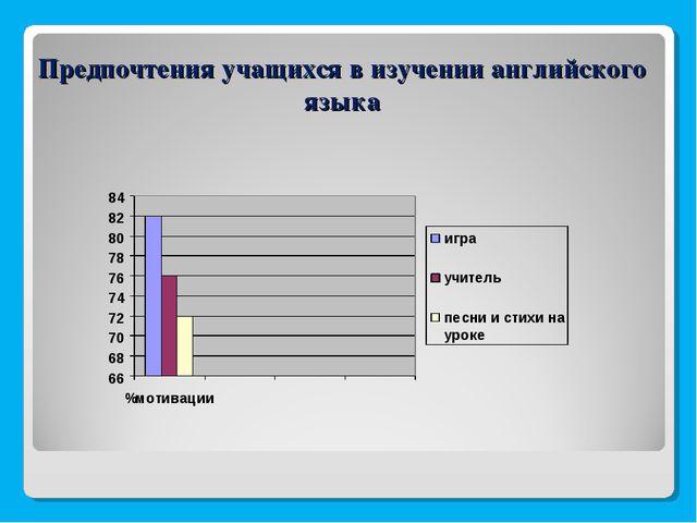 Предпочтения учащихся в изучении английского языка