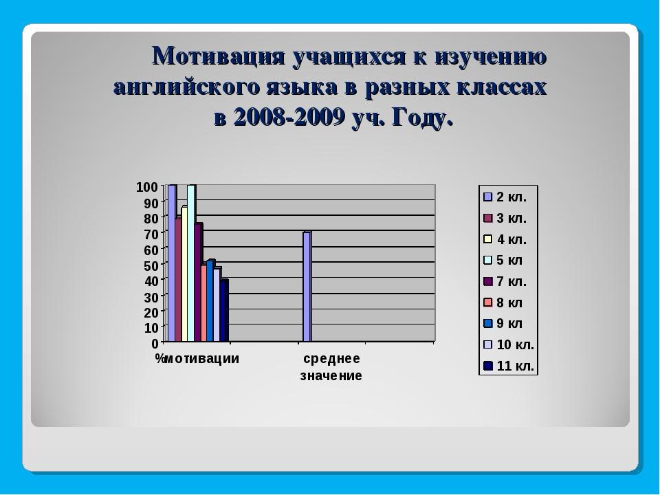 Мотивация учащихся к изучению английского языка в разных классах в 2008-2009...