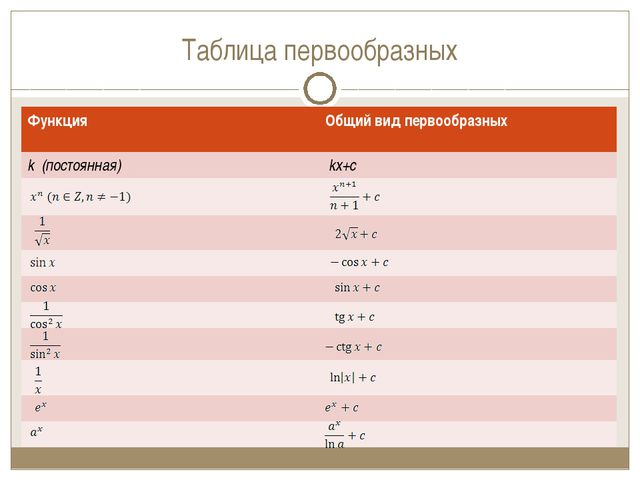 Таблица первообразных Функция Общий вид первообразных k (постоянная) kx+c...