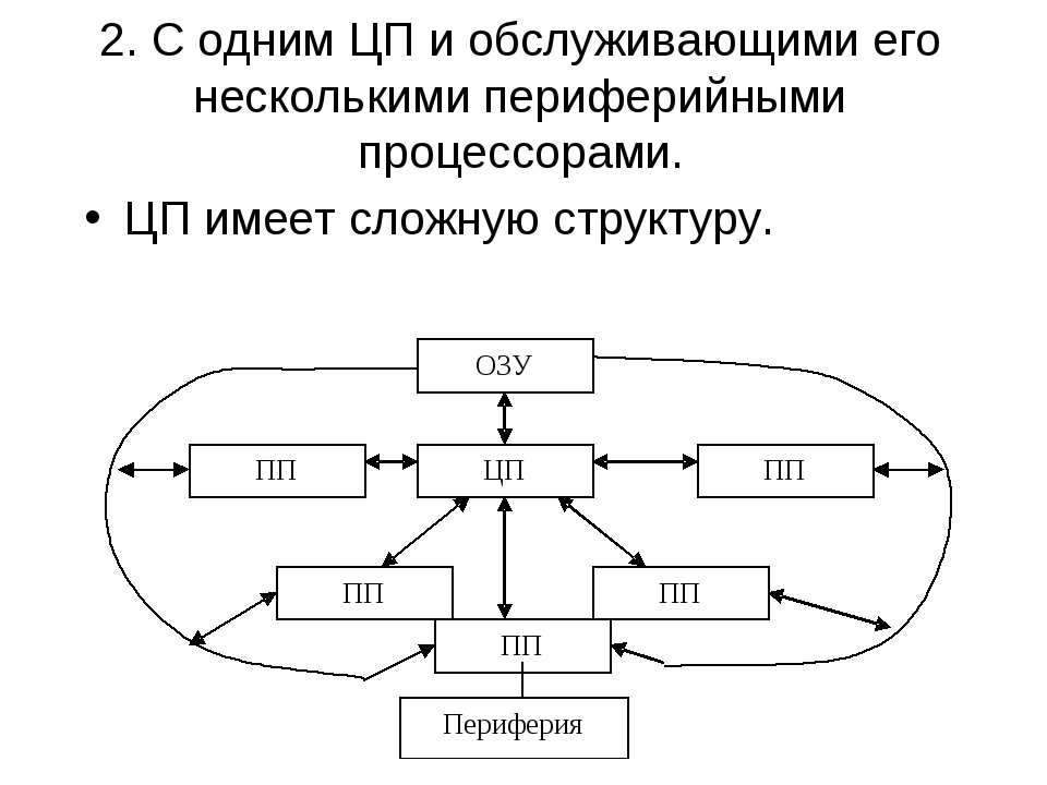 2. С одним ЦП и обслуживающими его несколькими периферийными процессорами. ЦП...