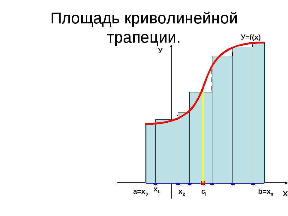Площадь криволинейной трапеции. Х У а=х0 b=хn У=f(x) х1 х2 ci