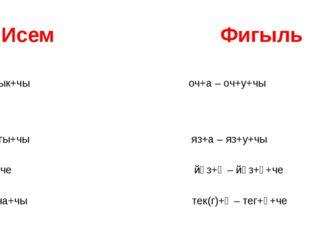Исем Фигыль балык+чы оч+а – оч+у+чы чаңгы+чы яз+а – яз+у+чы эш+че йөз+ә – йө