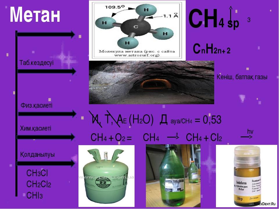 Метан CH4 sp CnH2n+ 2 3 Таб.кездесуі Кеніш, батпақ газы Физ.қасиеті И, Т, АЕ...