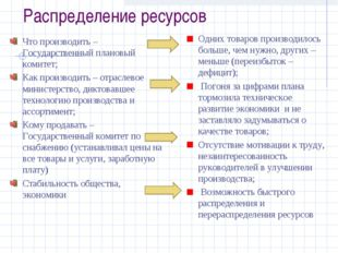Распределение ресурсов Что производить – Государственный плановый комитет; Ка