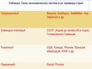 Таблица: Типы экономических систем и их примеры стран ТрадиционныйВануату, Б