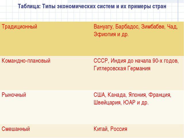 Таблица: Типы экономических систем и их примеры стран ТрадиционныйВануату, Б...