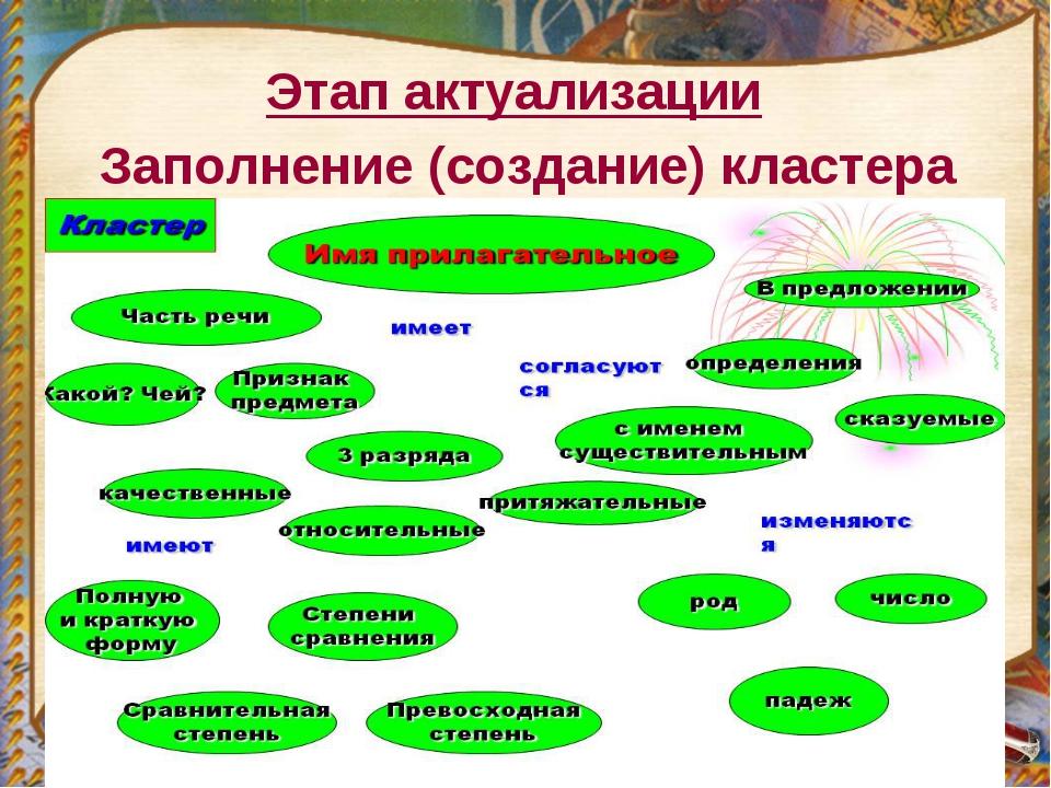 Заполнение (создание) кластера Этап актуализации