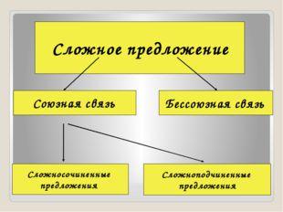 Сложное предложение Союзная связь Бессоюзная связь Сложносочиненные предложе