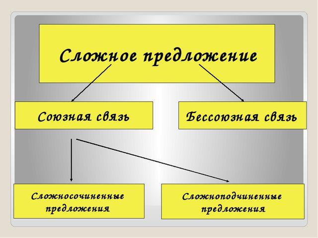 Сложное предложение Союзная связь Бессоюзная связь Сложносочиненные предложе...