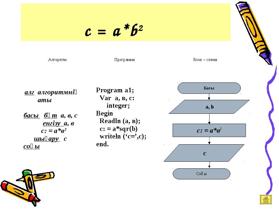 с = a*b2 АлгоритмПрограммаБлок – схема алг алгоритмнің аты басы бүт а, в,...