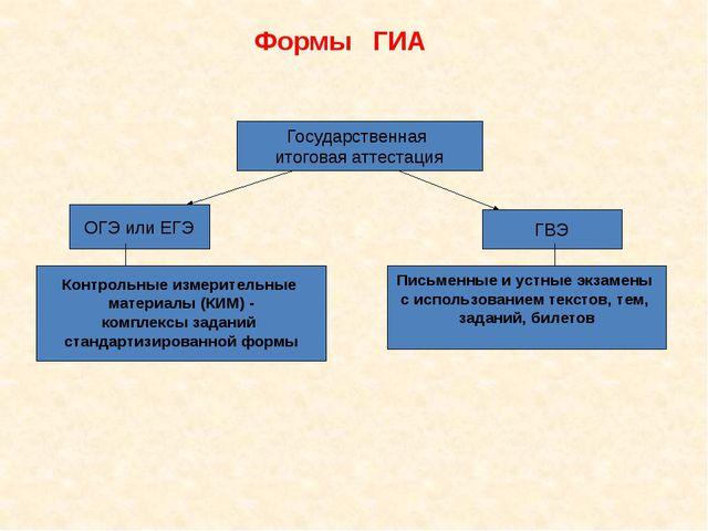 Формы ГИА ОГЭ или ЕГЭ ГВЭ Государственная итоговая аттестация Контрольные изм...
