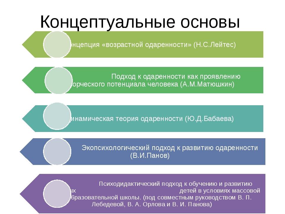 Концептуальные основы