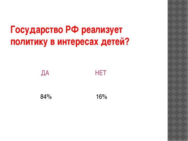 Государство РФ реализует политику в интересах детей?  ДА НЕТ 84% 16%