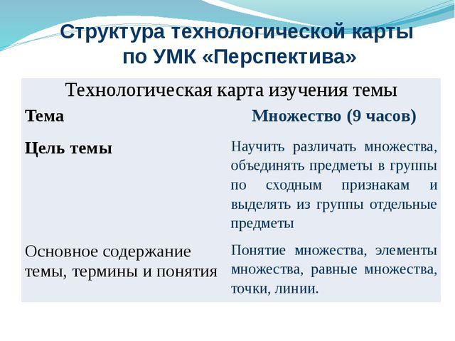 Структура технологической карты по УМК «Перспектива» Технологическая карта из...