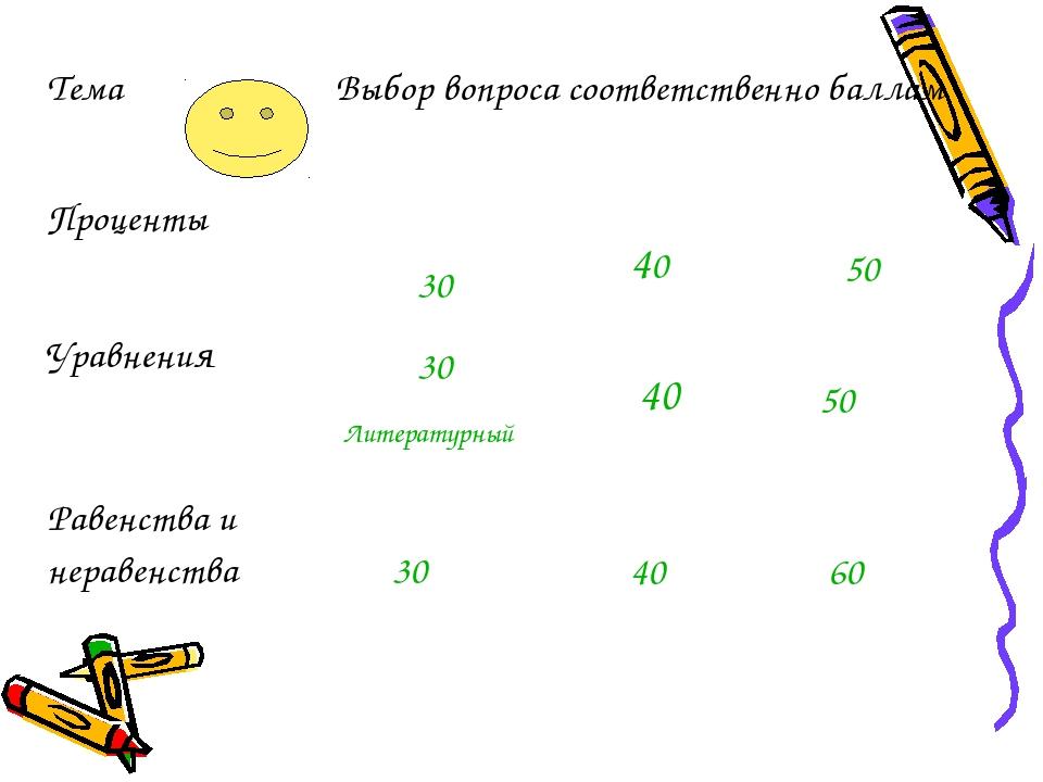 40 40 40 30 30 30 Литературный 50 50 60 ТемаВыбор вопроса соответственно ба...