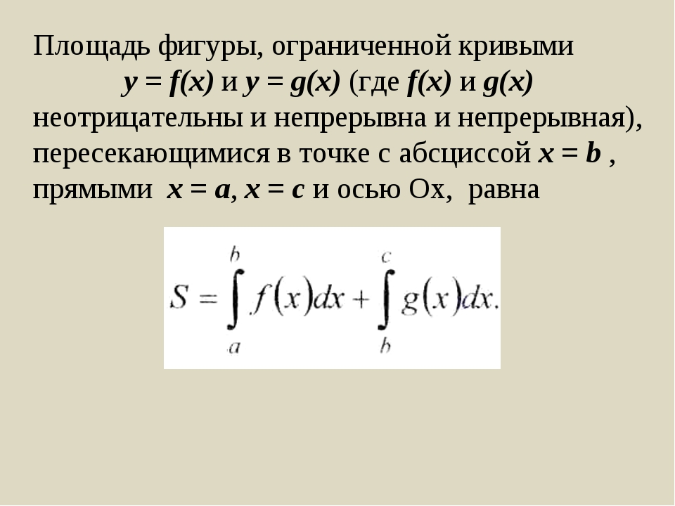 Площадь фигуры, ограниченной кривыми y = f(x) и y = g(x) (где f(x) и g(x) нео...
