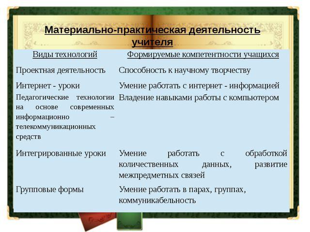Материально-практическая деятельность учителя Виды технологий Формируемые ко...
