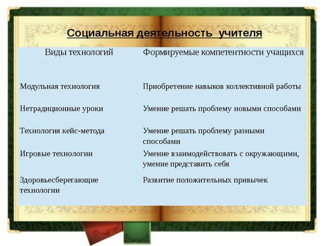 Социальная деятельность учителя Виды технологий Формируемые компетентности у...