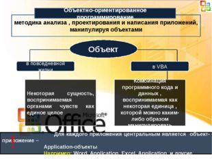 методика анализа , проектирования и написания приложений, манипулируя объекта