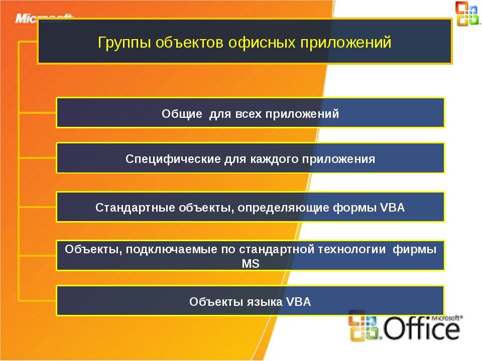 Группы объектов офисных приложений Общие для всех приложений Объекты, подключ...