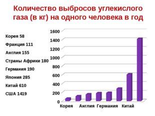 Количество выбросов углекислого газа (в кг) на одного человека в год Корея 58