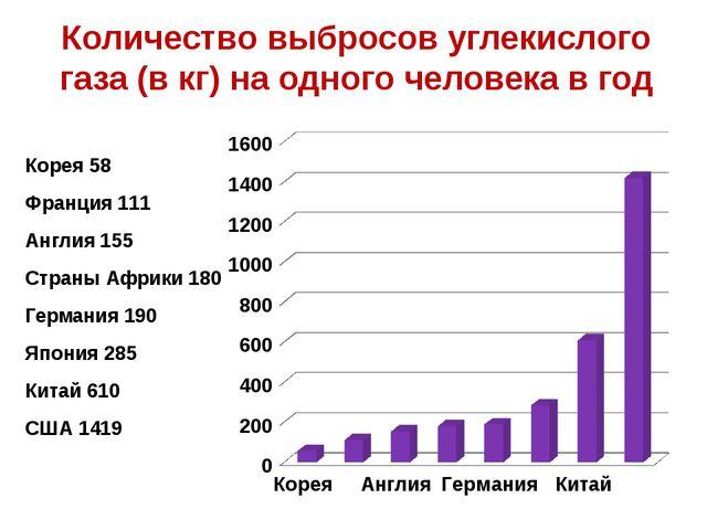 Количество выбросов углекислого газа (в кг) на одного человека в год Корея 58...