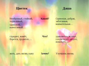ЦветокДаша Необычный, стойкий, терпеливый, одинокий, выносливый….Какой?
