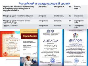 Российский и международный уровни Первенство России по ораторскому мастерству