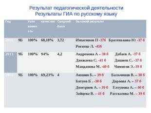 Результат педагогической деятельности Результаты ГИА по русскому языку Год