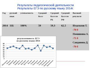 Результаты педагогической деятельности Результаты ЕГЭ по русскому языку 2014г