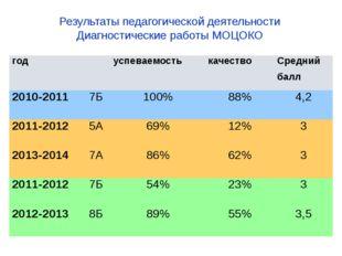 Результаты педагогической деятельности Диагностические работы МОЦОКО год  ус