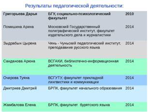 Результаты педагогической деятельности: Григорьева Дарья БГУ, социально-психо