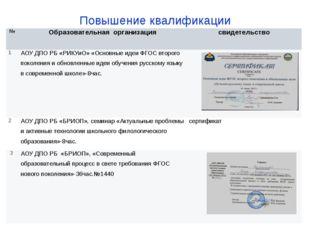 Повышение квалификации № Образовательная организация свидетельство 1 АОУ ДПО