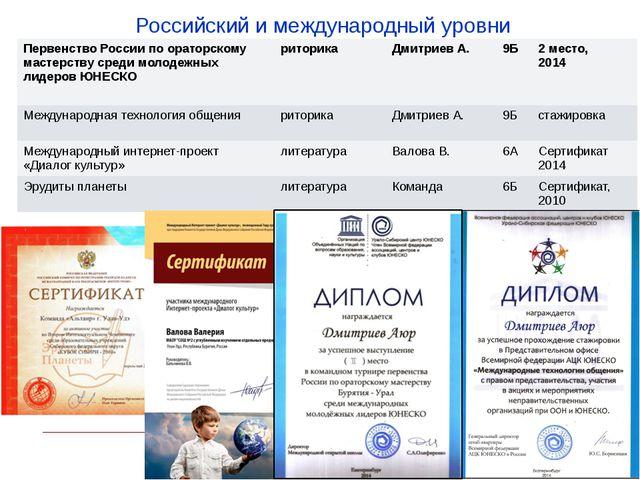 Российский и международный уровни Первенство России по ораторскому мастерству...