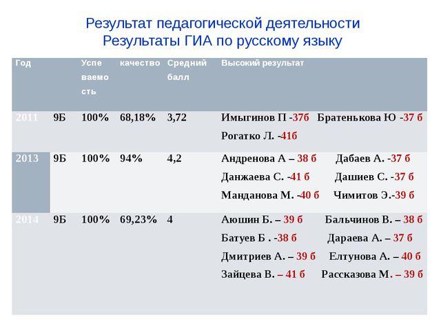 Результат педагогической деятельности Результаты ГИА по русскому языку Год ...