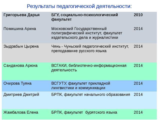 Результаты педагогической деятельности: Григорьева Дарья БГУ, социально-психо...