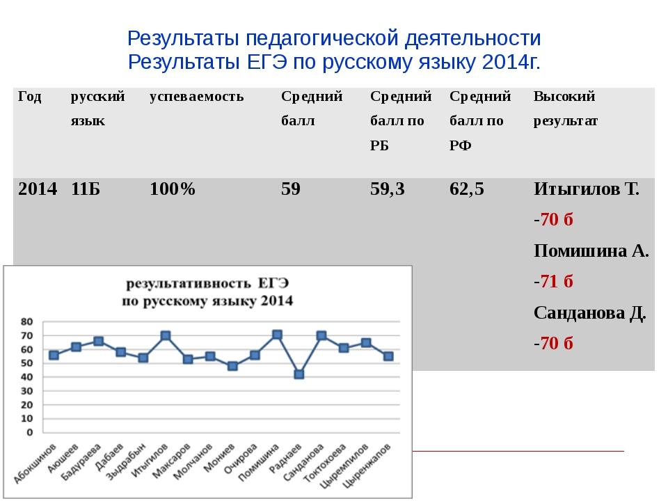 Результаты педагогической деятельности Результаты ЕГЭ по русскому языку 2014г...