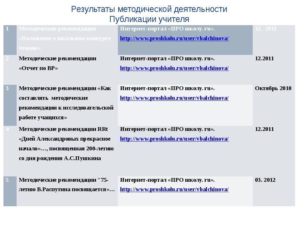 Результаты методической деятельности Публикации учителя 1 Методические рекоме...