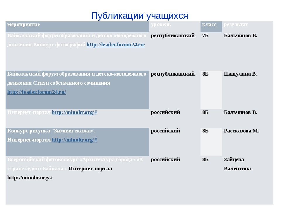 Публикации учащихся мероприятие уровень класс результат Байкальский форум обр...