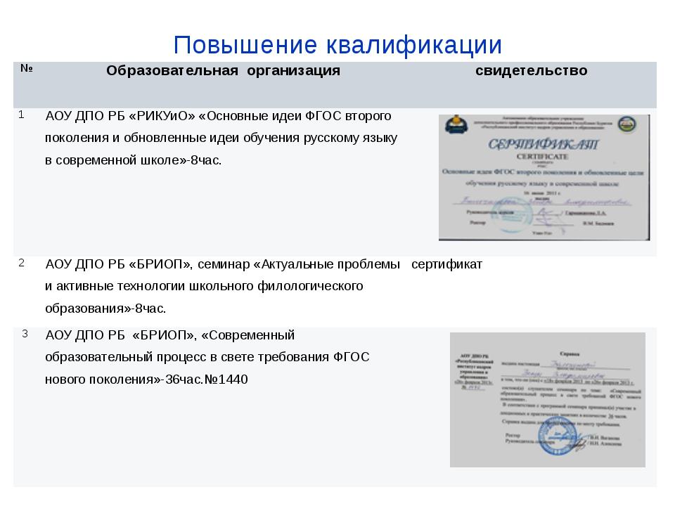 Повышение квалификации № Образовательная организация свидетельство 1 АОУ ДПО...