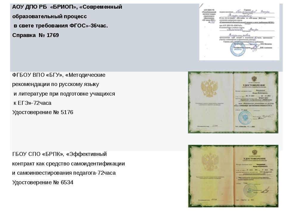 АОУ ДПО РБ «БРИОП», «Современный образовательныйпроцесс в свете требования Ф...