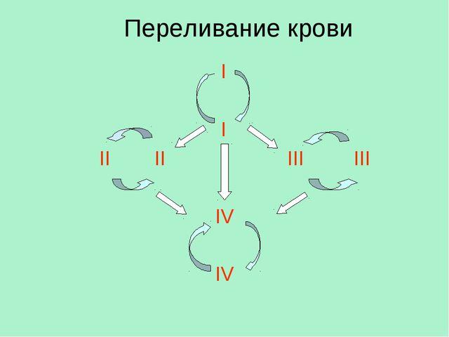 Переливание крови I I II II III III IV IV